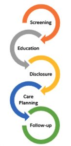 set of colored rings describing the process of the study: screening, education, disclosure, care planning, and follow-up
