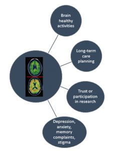 info graphic showing possible impacts of amyloid disclosure