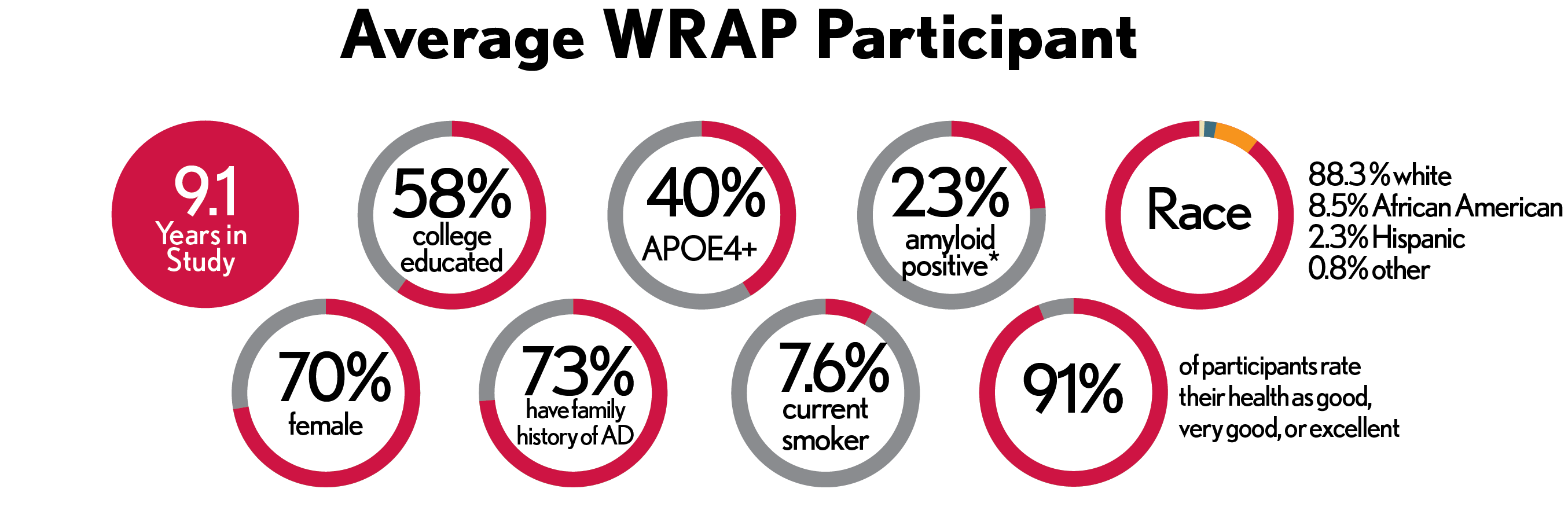Average WRAP Participants infographic